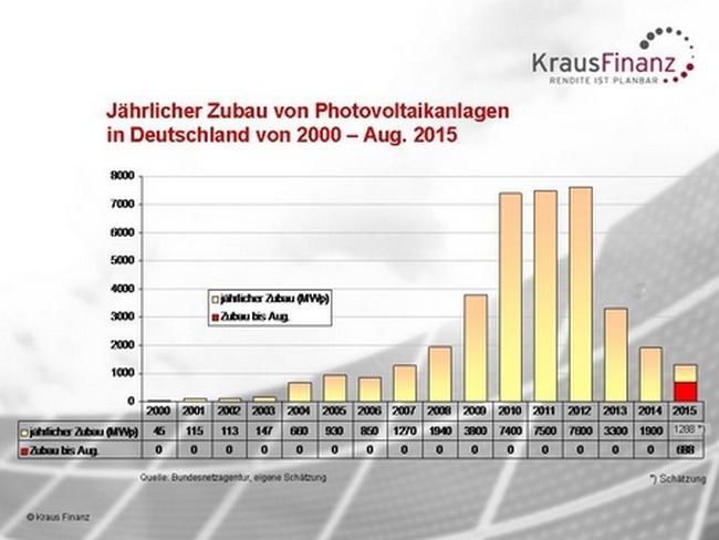 Es werden wenige Solaranlagen gebaut.