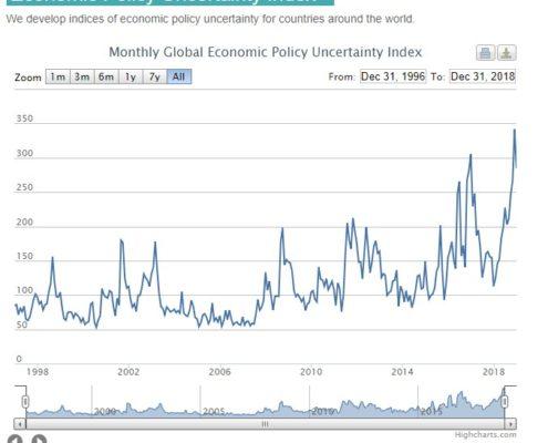 EPUI - Der Index der wirtschaftspolitischen Unsicherheit