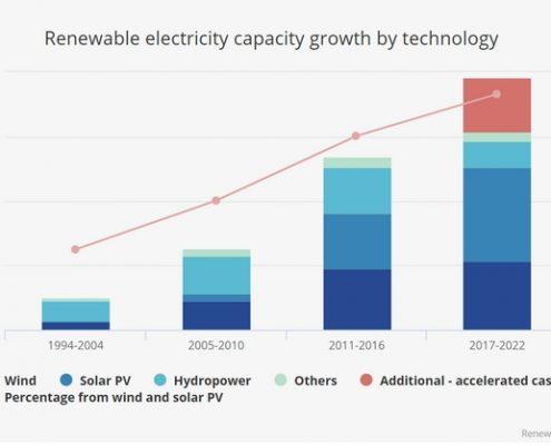 Solaranlagen wachsen weltweit stark