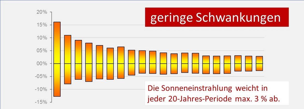 Die Grafik zeigt, dass die Sonneneinstrahlung sehr gering schwankt.