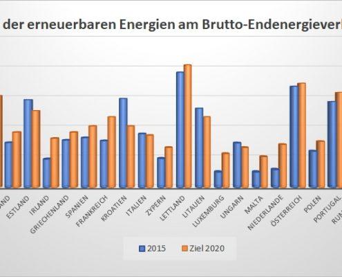 Nur 15 % aus erneuerbaren Energien