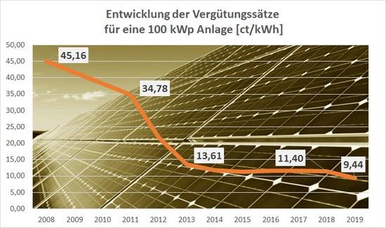 Einspeisevergütung bei Solaranlagen sinkt