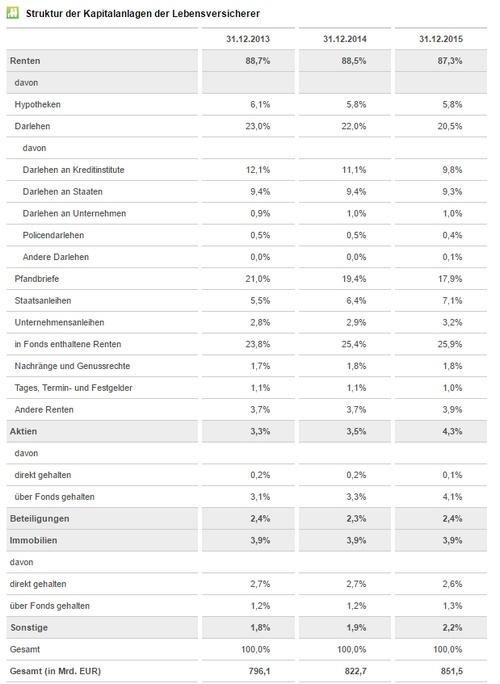 Die Tabelle zeigt, wie Lebensversicherer die Kundengelder anlegen