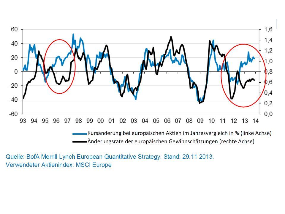 Kurs_Gewinn MSCI europe
