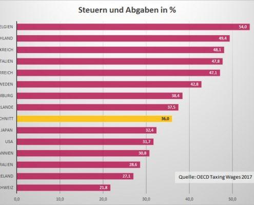 Die Steuerlast in Deutschland ist am höchsten