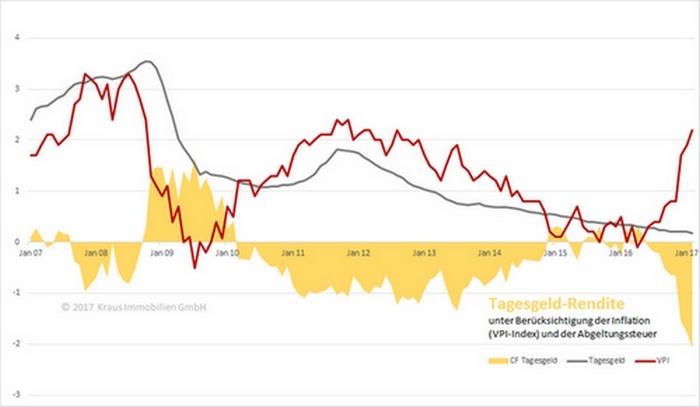 Das Bild zeigt die Entwicklung Inflation und der Tagesgeldzinsen.