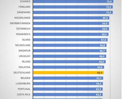 Energiewende-Index Deutschland verfehlt die Klimaziele.