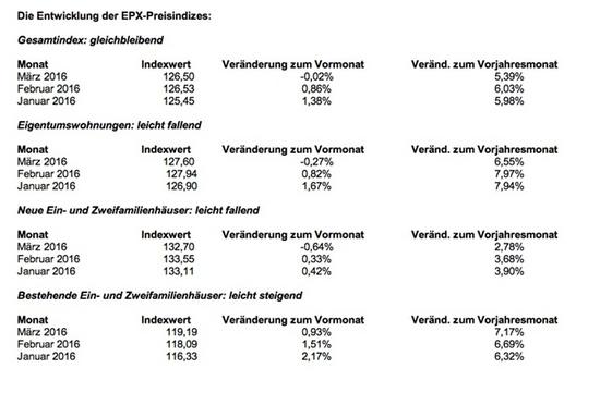 Die Tabelle zeigt die Preisentwicklung bei deutschen Wohnimmobilien