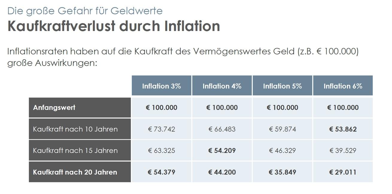kaufkraftverlust durch Inflation