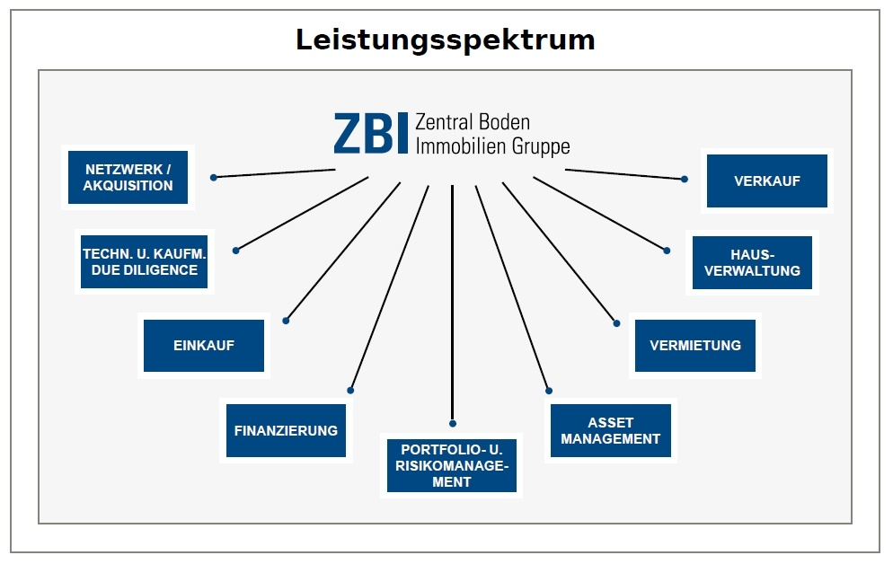 Das Bild zeigt das Leistungsspektrum der ZBI