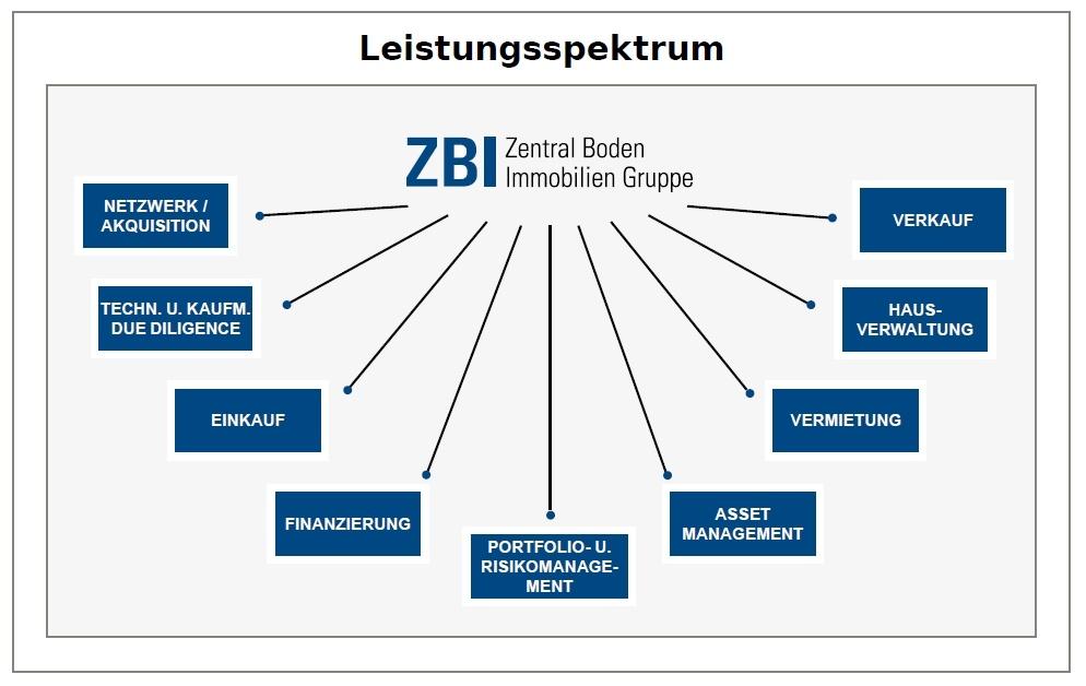 Das Bild zeigt das Leistungsspektrum der ZBI