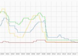 Die Entwicklung der Leitzinsen der führenden Notenbanken
