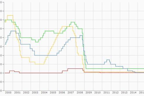 Die Grafik zeigt die Entwicklung der Leitzinsen von 2001 - 2016
