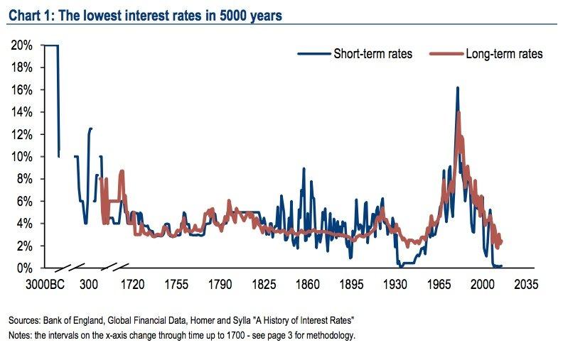 Die niedrigsten Zinsen seit 5.000 Jahren.